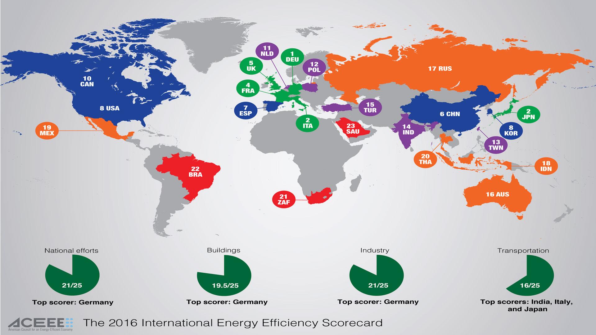 Cuáles-son-los-países-con-mayor-eficiencia-energética-1920